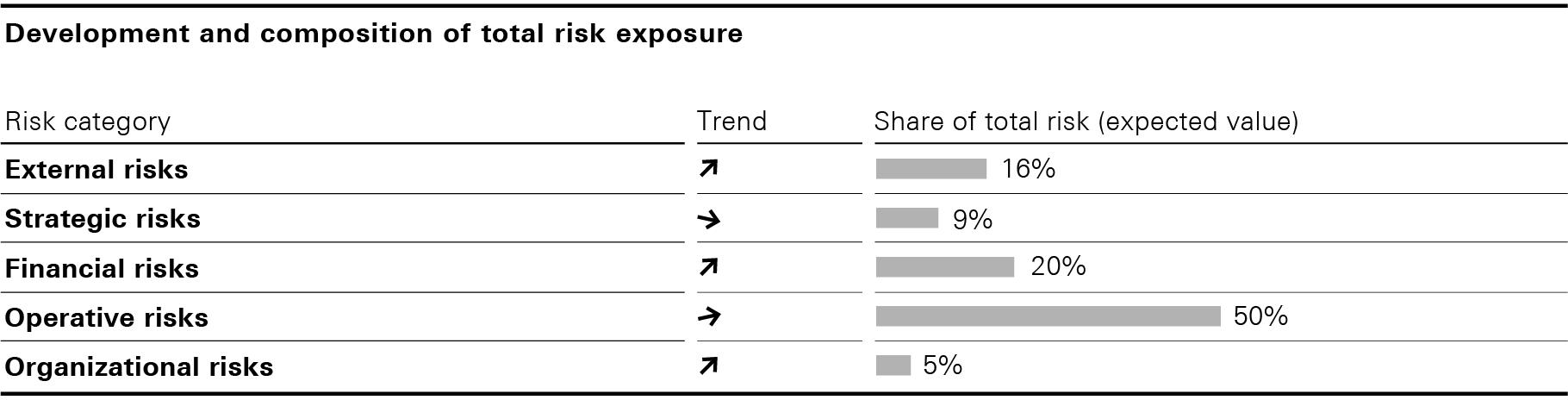 Development and composition of total risk exposure (bar chart)