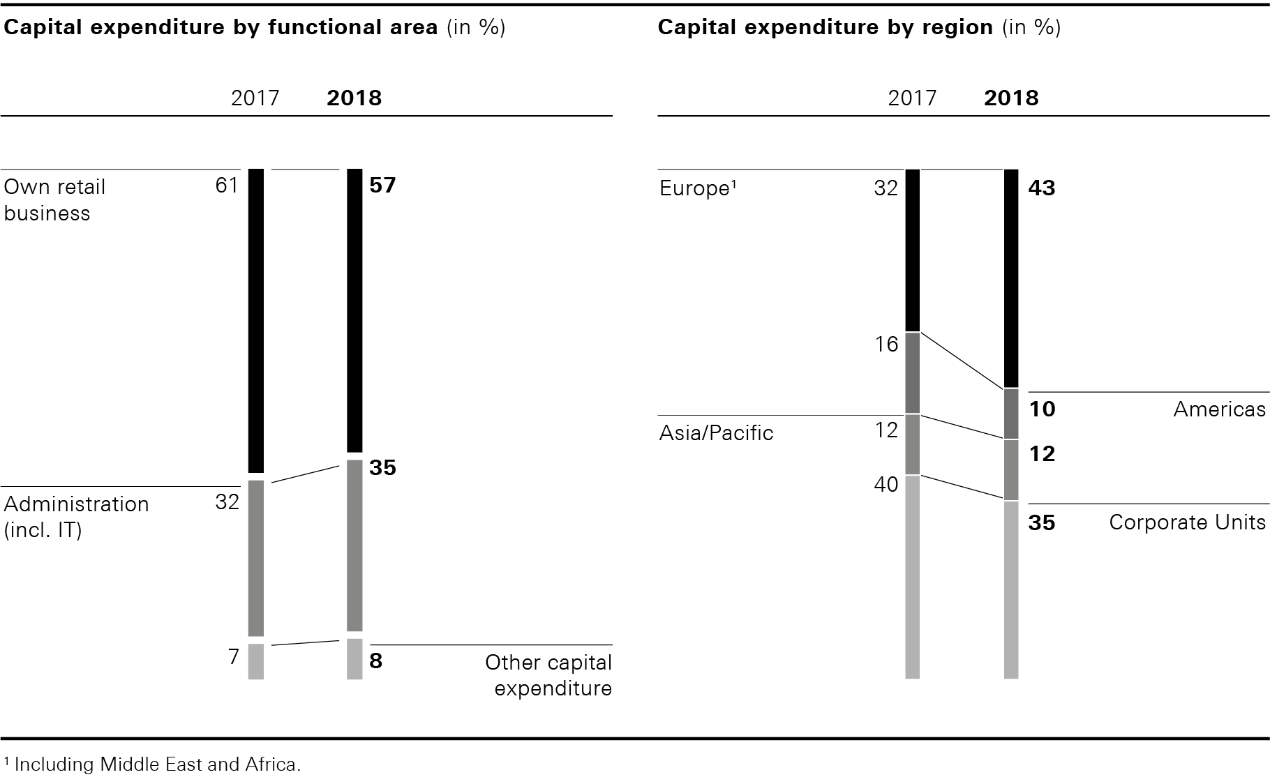 Capital expenditure by functional area and by region (bar chart)