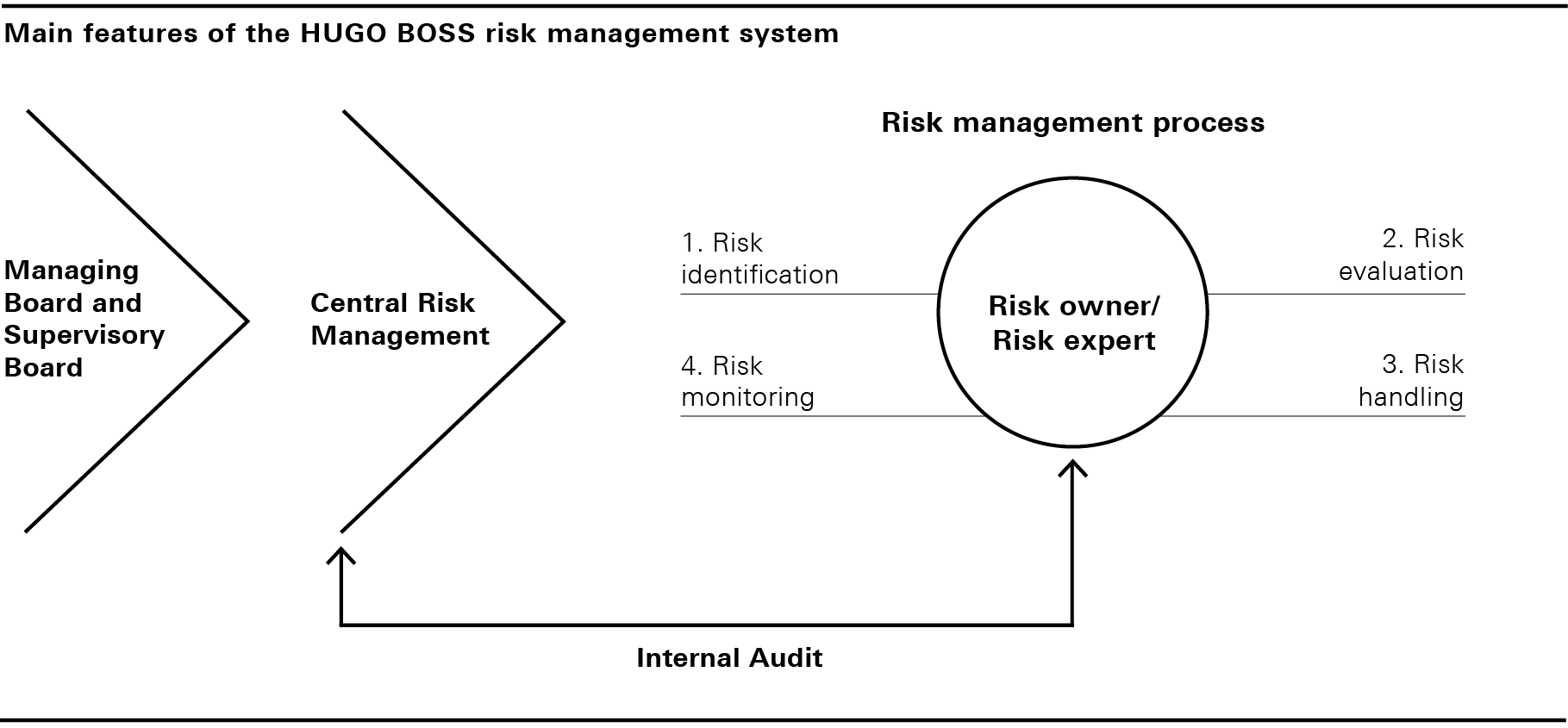 Main features of the HUGO BOSS risk management system (graphic)