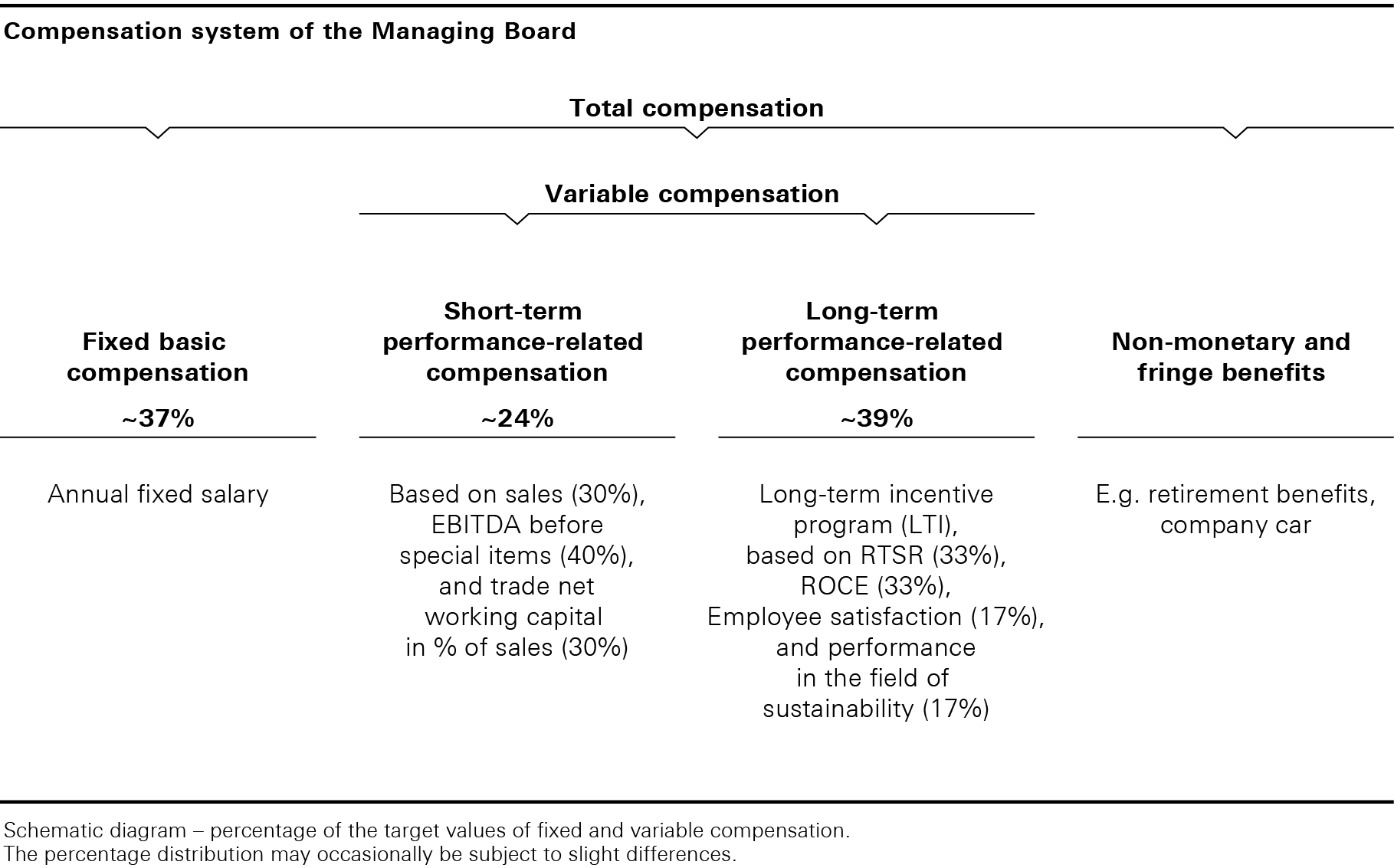 Compensation system of the Managing Board (graphic)